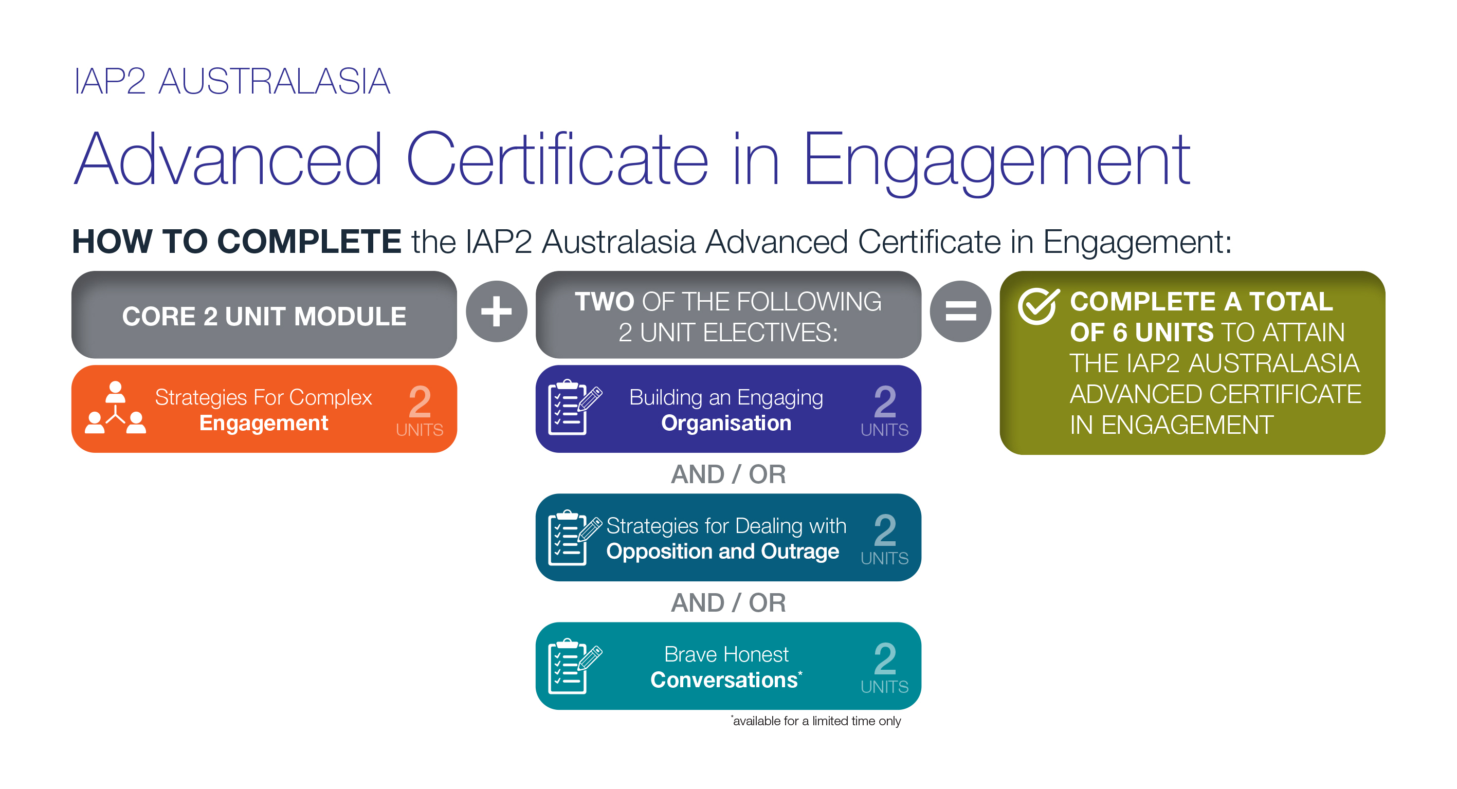 IAP2A Advanced Certificate pathway diagram